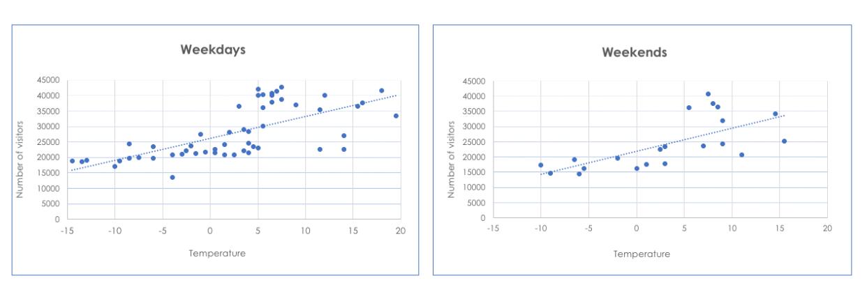 Crowd analytics and Weather data, Seoullo 7017 Bridge.
