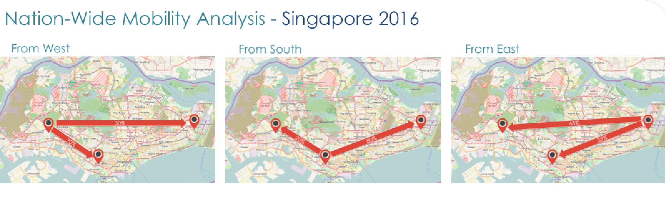 Singapore Nation-Wide Mobility Analysis