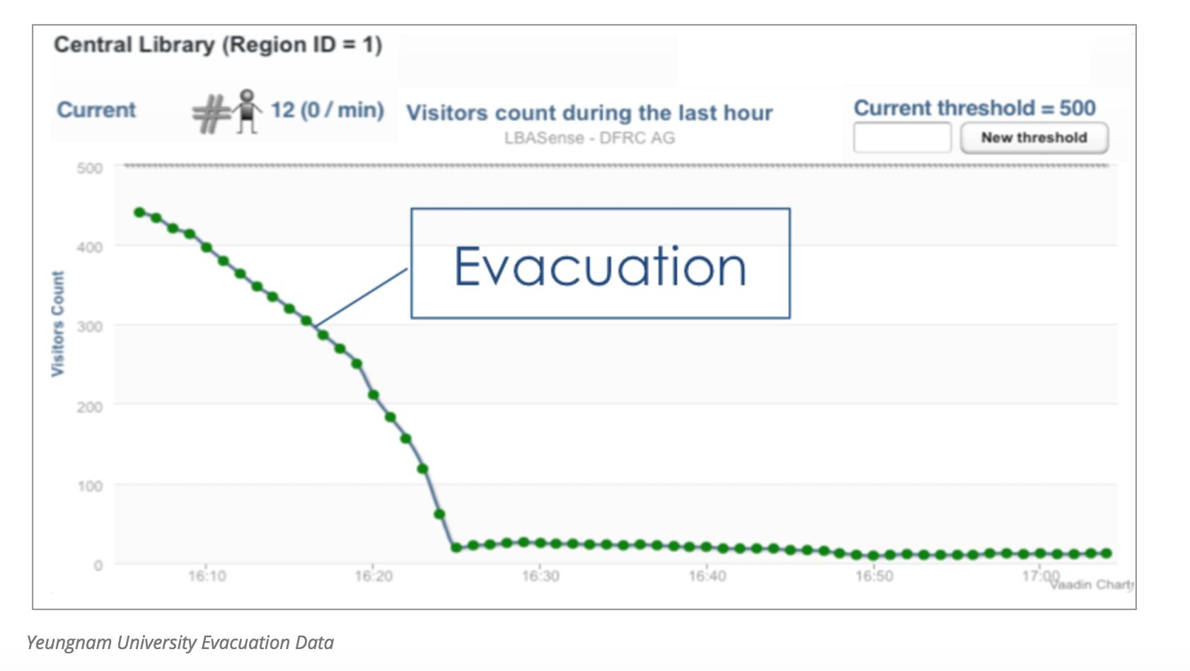 Yeugnam University Evacuation Data