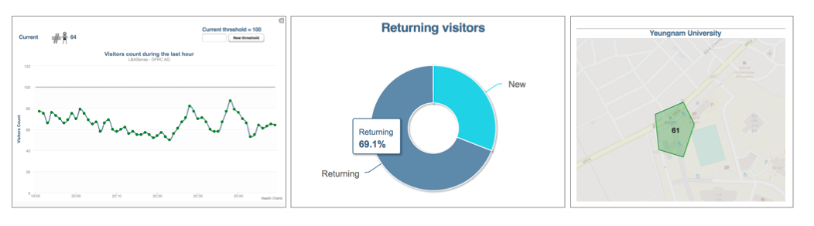 Yeungnam University Typical Crowd Analytics Data: Visitors' counting per minute during one hour, Number of returning visitors, and Per minute number of visitors in one region
