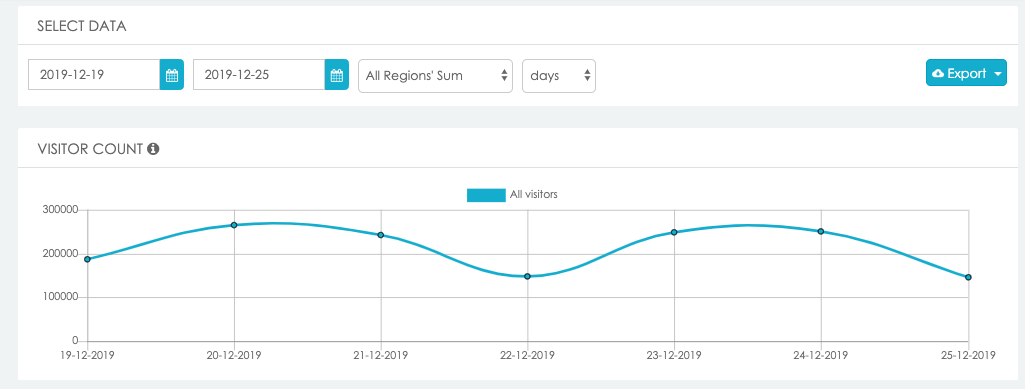 Screenshot from LBASense Dashboard showing the daily footfall in Gangnam from 19/12/2019 to the 25/12/2019