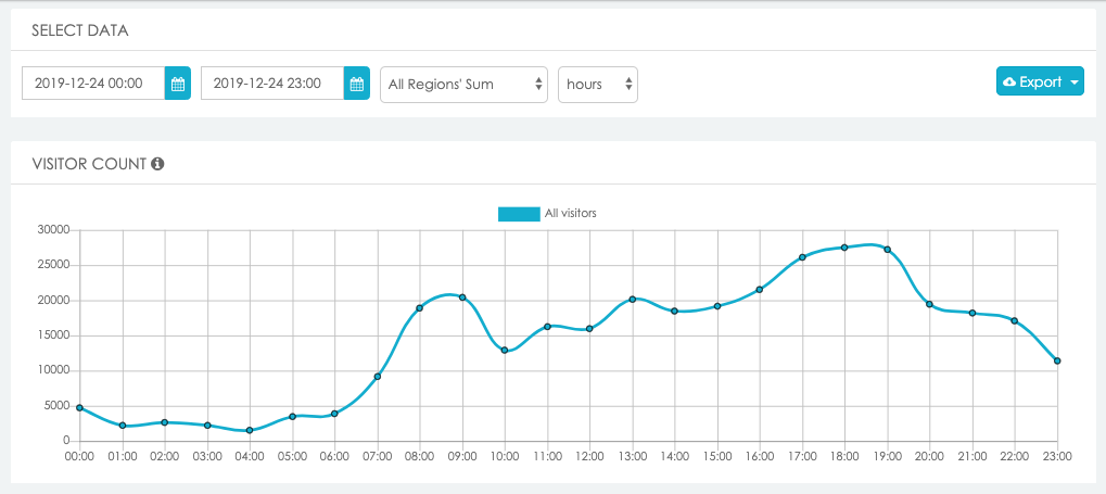 Screenshot from LBASense Dashboard showing the hourly footfall in Gangnam on the 24/12/19